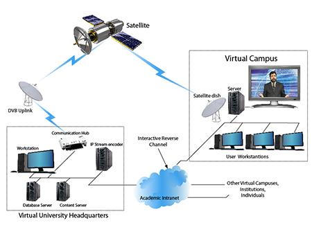 Mode of education of Virtual University of Pakistan